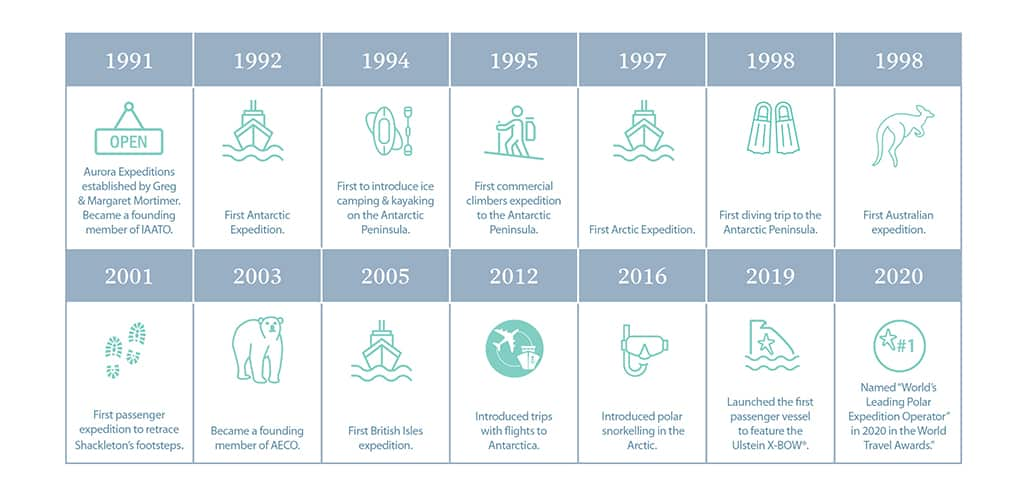 Aurora Expeditions timeline